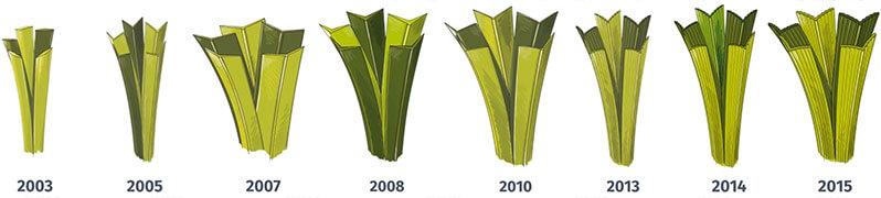 artificial grass development